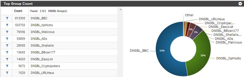 DNSBL graphs