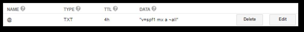 SPF Record on Authoritative DNS Server