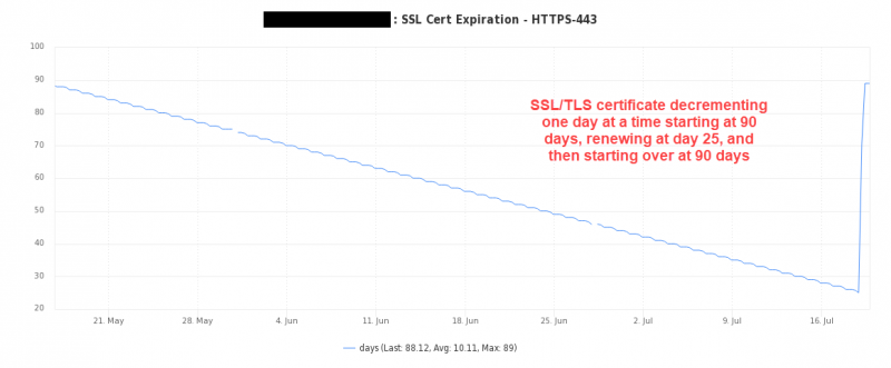 SSL TLS expiration countdown in Nagios